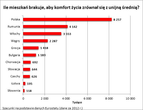 W Polsce brakuje 8 mln lokali, aby warunki mieszkaniowe stały się europejskie