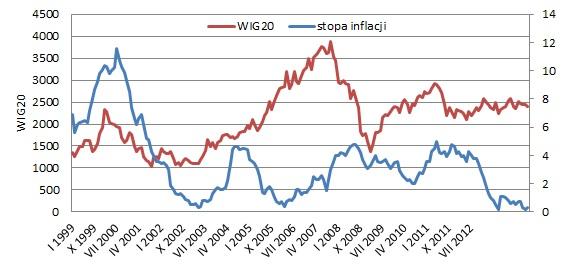 Warszawska giełda czeka na wzrost inflacji