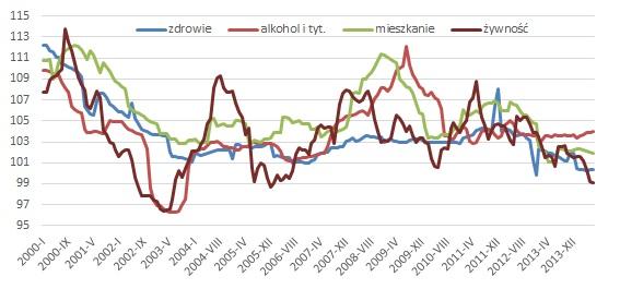 Te ceny obronią nas przed deflacją