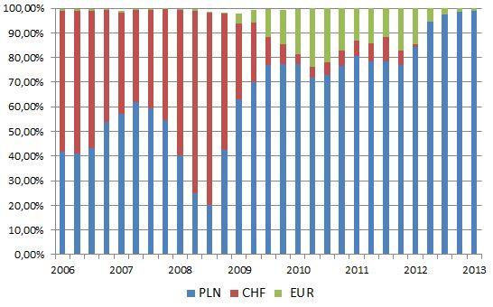 EBC pomaga ponad 100 tys. Polaków