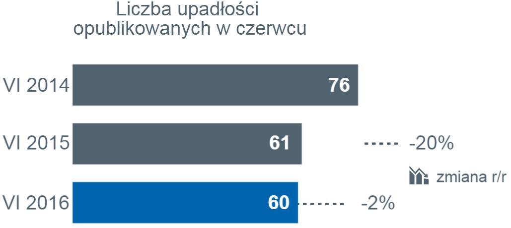 Od początku roku upadły 362 działające w Polsce firmy
