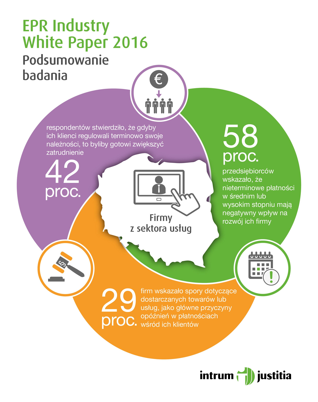 Sektor usług w Polsce. Co nas czeka w niedalekiej przyszłości?