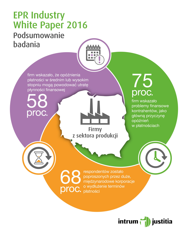 Polski sektor produkcyjny. Jakie są szanse na jego rozwój?