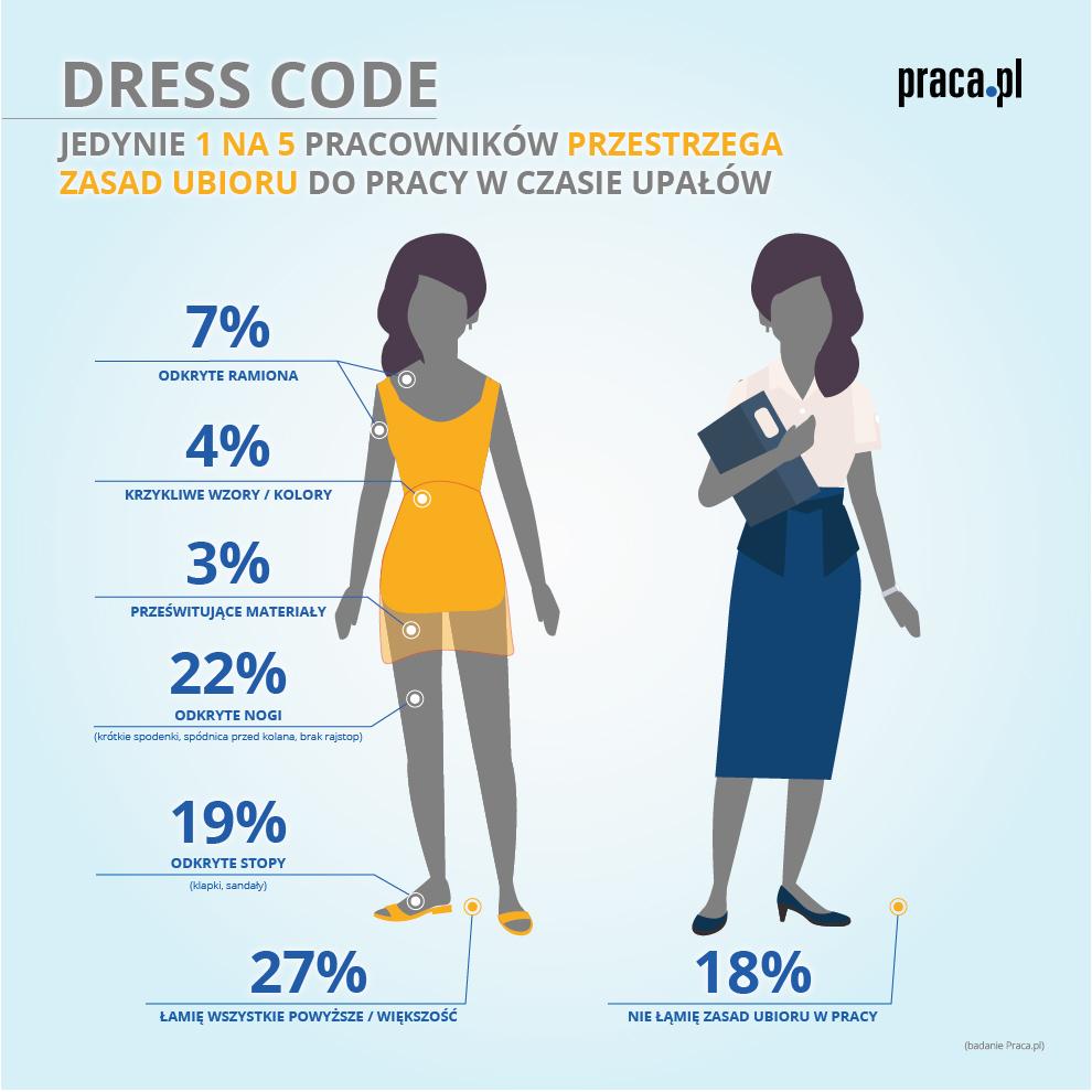 Dress code w upalne dni?