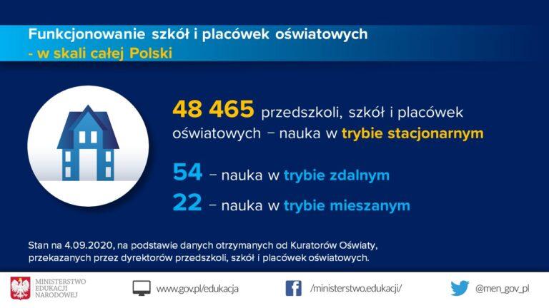 Większość szkół w Polsce pracuje w modelu tradycyjnym