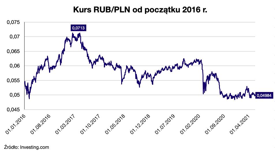 Rosja wciąż atrakcyjnym kierunkiem dla polskich przedsiębiorców